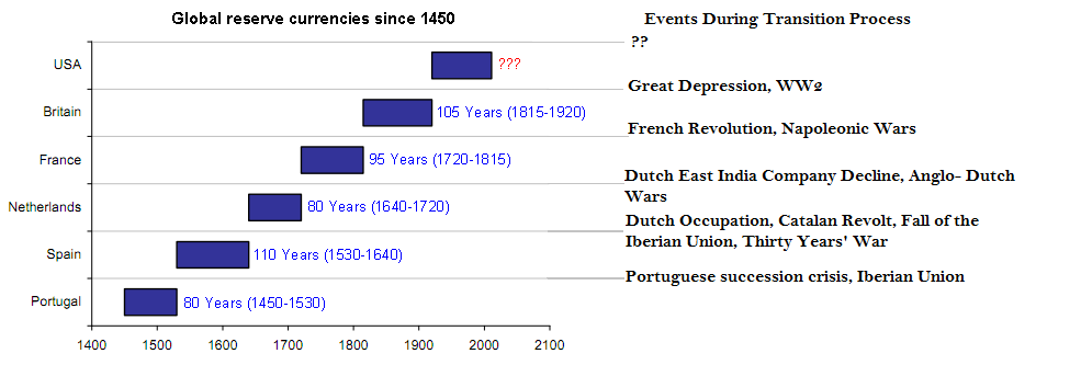 Monetary_Reserve_Currency_since_1450